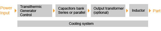 Componentes en una configuración estándar de un sistema de potencia por inducción