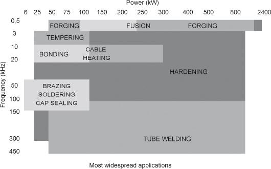 Frecuencias y potencias típicas de aplicaciones de inducción para la industria